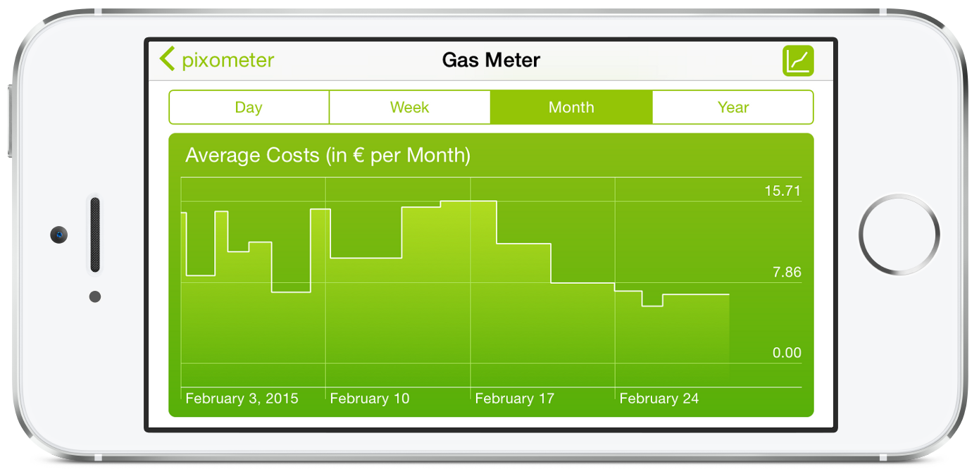 Plot Energy Consumption Energy Costs